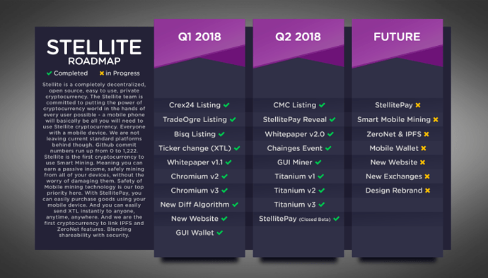 Roadmap-Update