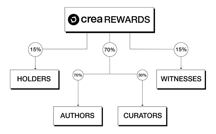 Rewards-%-CREA