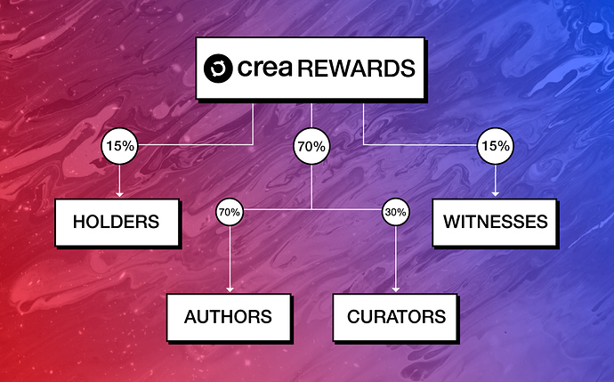 %25r-Rewards-CREA