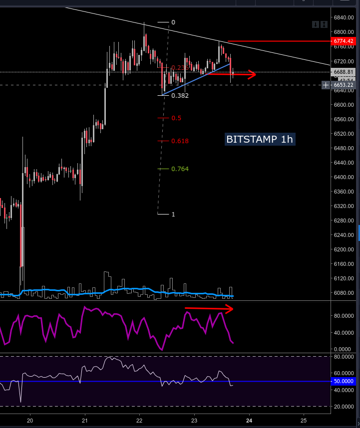 btc swing trading