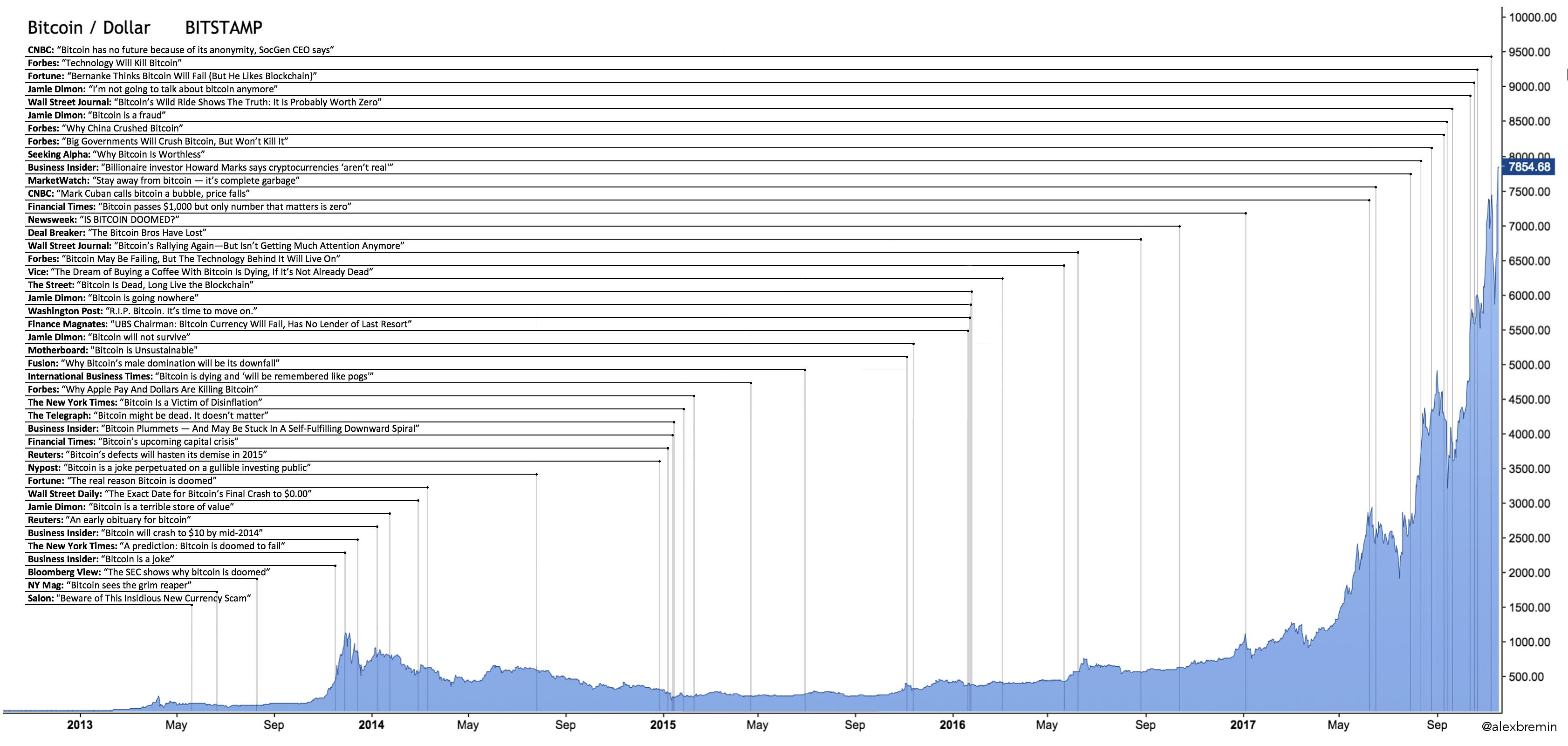 Bitcoin charts market depth tutorials