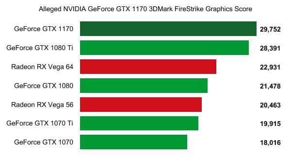 NVIDIA-GeForce-GTX-1170-3DMark-Firestrike-vs-gtx-1080-vs-gtx-1070